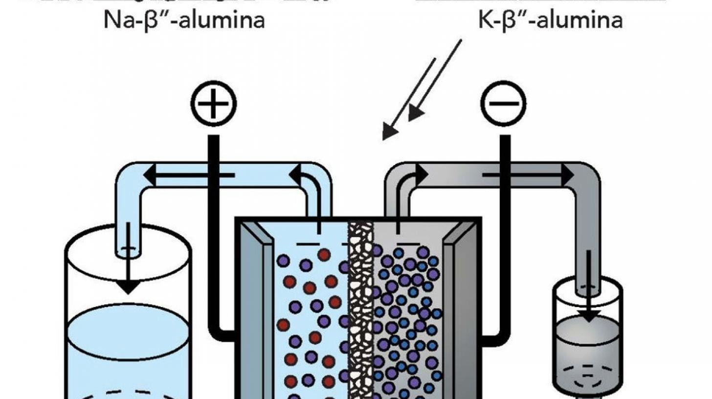 liquid metal flow battery 1